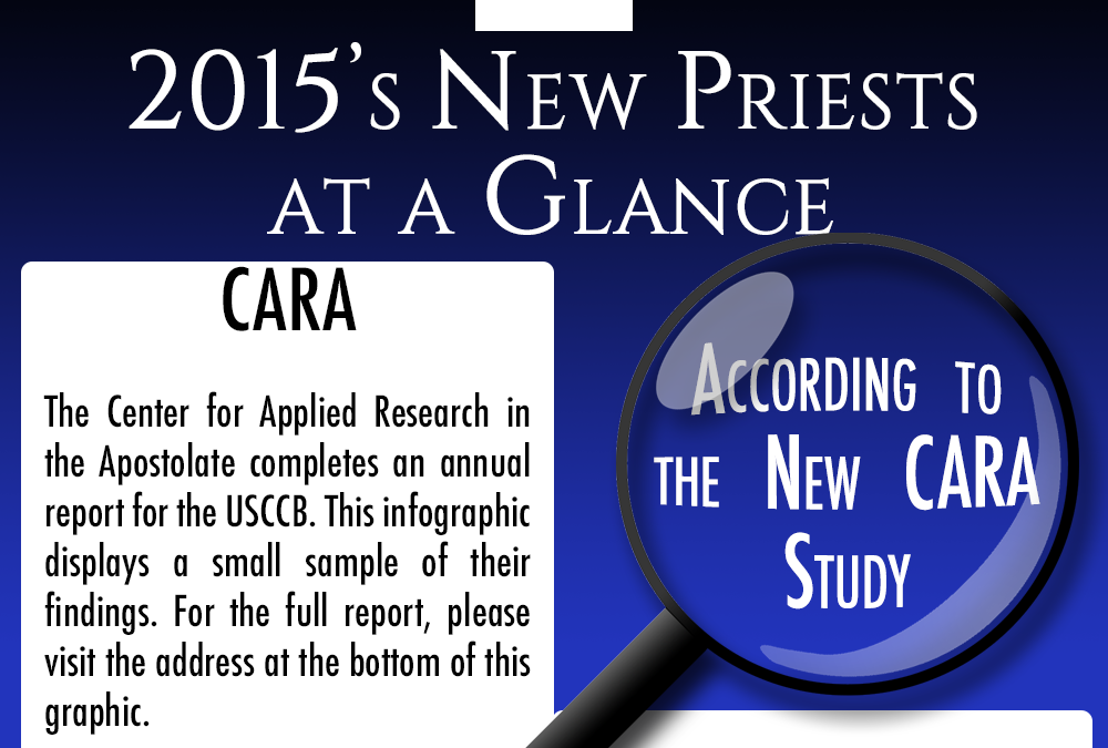 Infographic: 2015's New Priests at a Glance